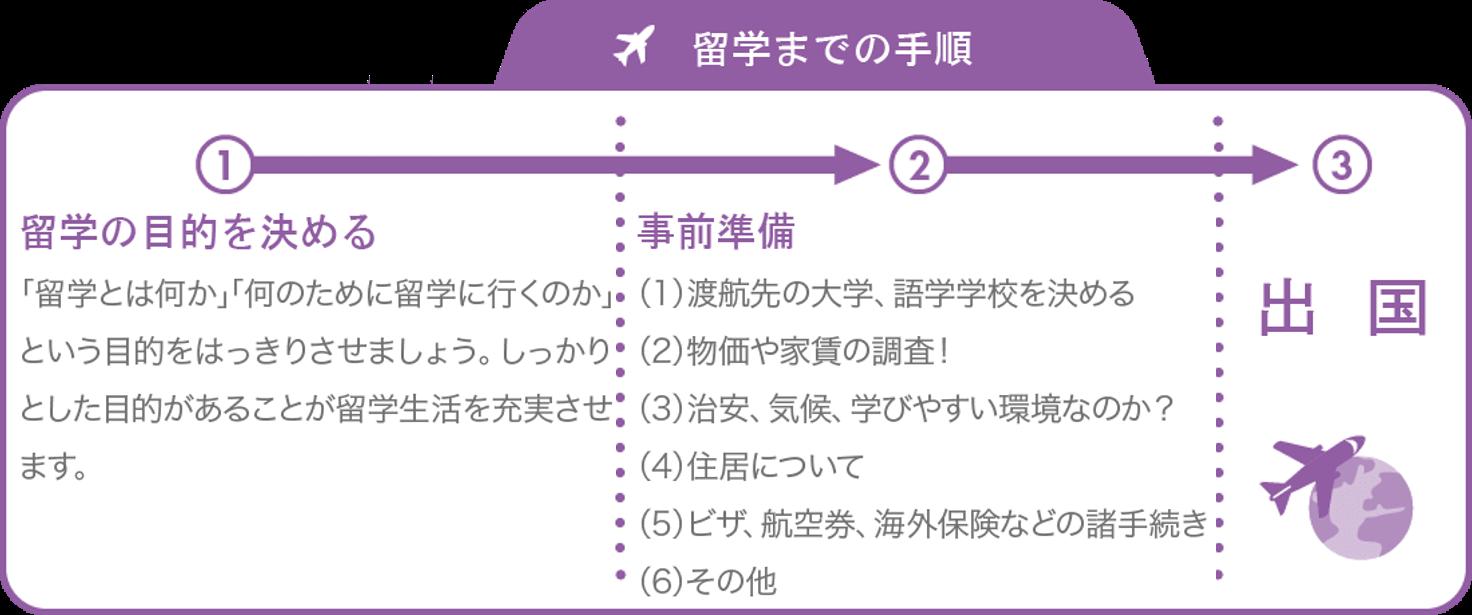 留学までの手順-留学の目的を決める-「留学とは何か」「何のために留学に行くのか」という目的をはっきりさせましょう。しっかりとした目的があることが留学生活を充実させます。-事前準備-(1) 渡航先の大学、語学学校を決める-(2) 物価や家賃の調査!-(3) 治安、気候、学びやすい環境なのか?-(4) 住居について-(5) ビザ、航空券、海外保険などの諸手続き-(6) その他-出国